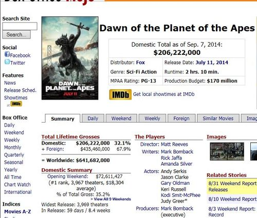 Dawn - Box office mojo
